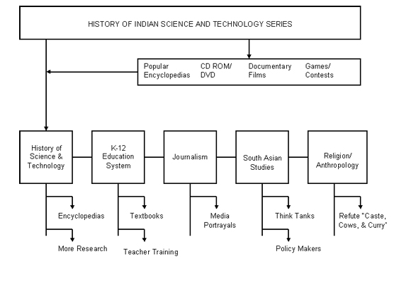 History Of Indian Science And Technology